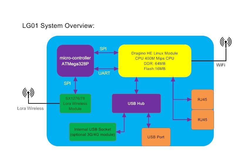 Outdoor LoRa OpenWrt IoT Gateway