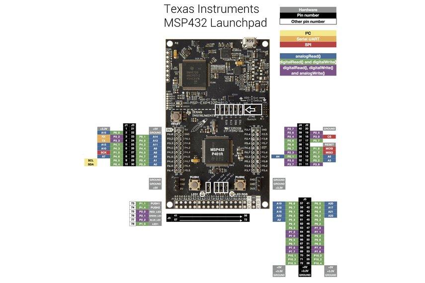 Texas Instruments MSP-EXP432P401R development kit