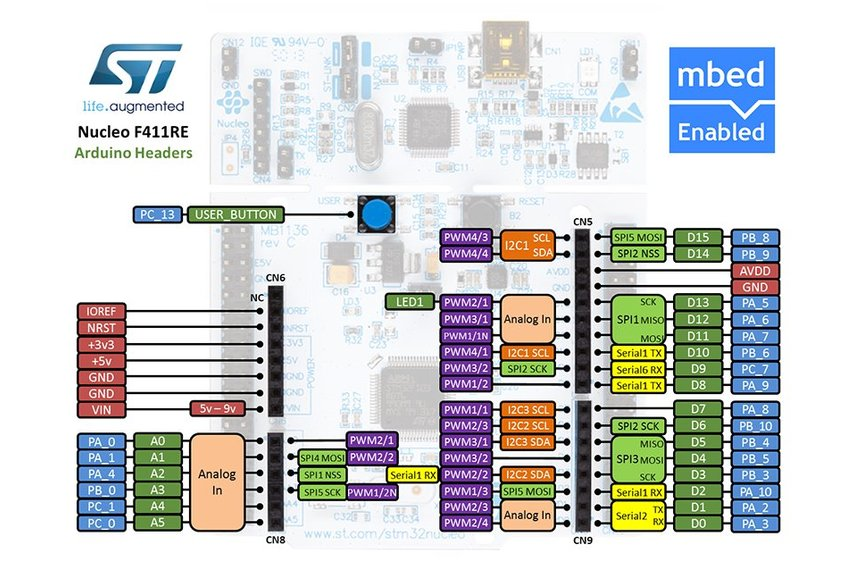 STMicroelectronics NUCLEO-F411RE development board