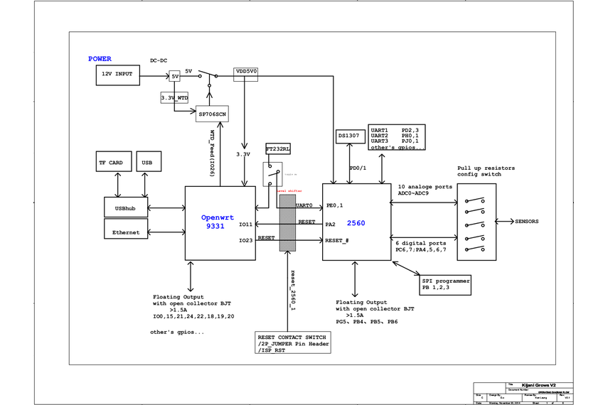 Kijani Grows Smart Controller V2