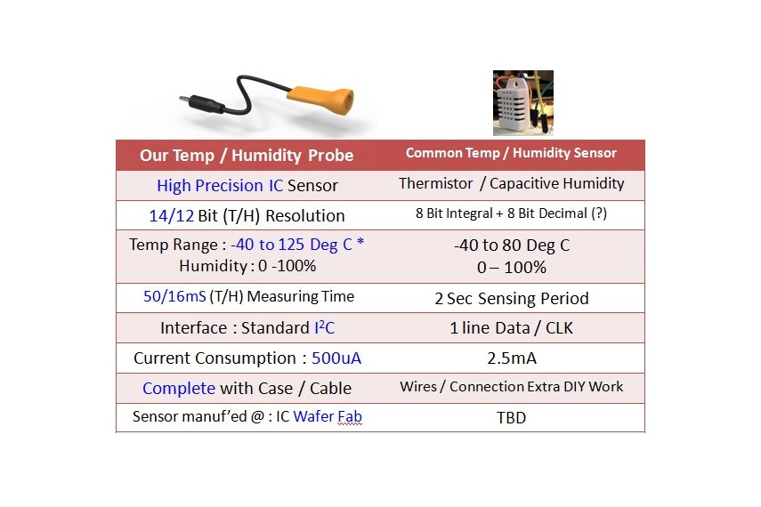 Temperature & Humidity Sensor Probe - Precision IC