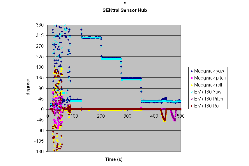 Ultimate Sensor Fusion Solution