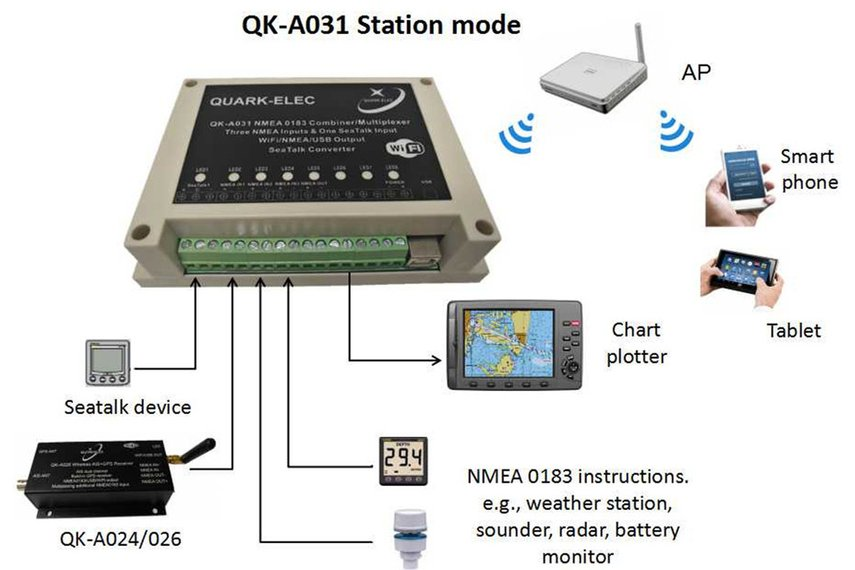 QK-A031 NMEA 0183 Multiplexer with SeaTalk Convert