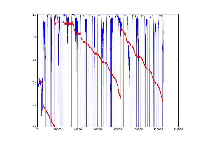 I2C Soil moisture sensor