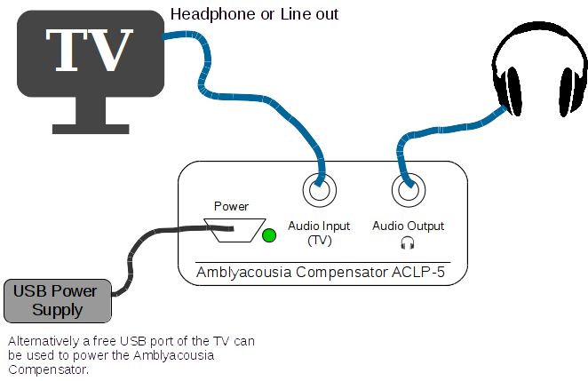 Shows an example of how the Amblyacousia Compensator can be connected to a TV set