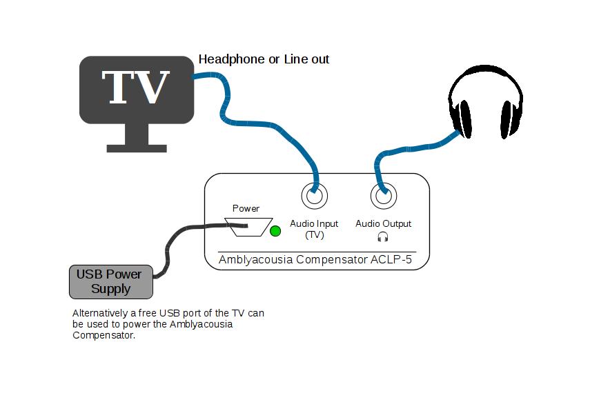 Amblyacousia Compensator (TV Hoerverstaerker)