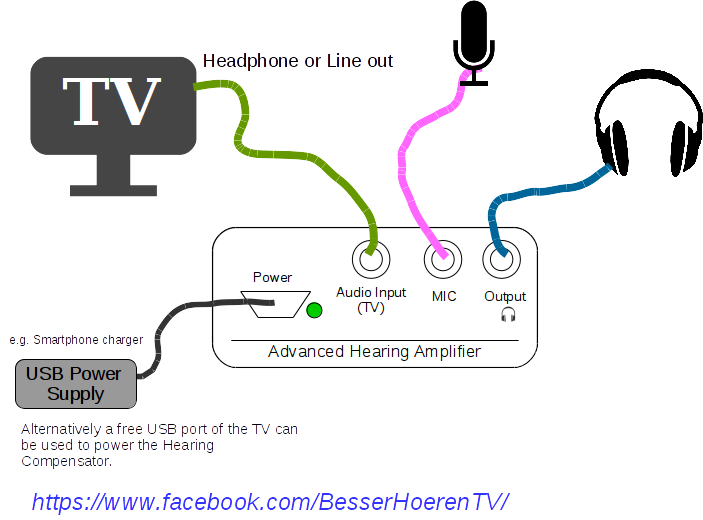 Shows an example of how the **Hearing Amplifier** can be connected
