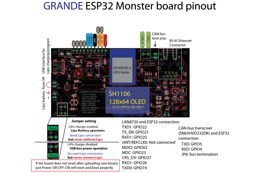 GRANDE ESP32 Monster board