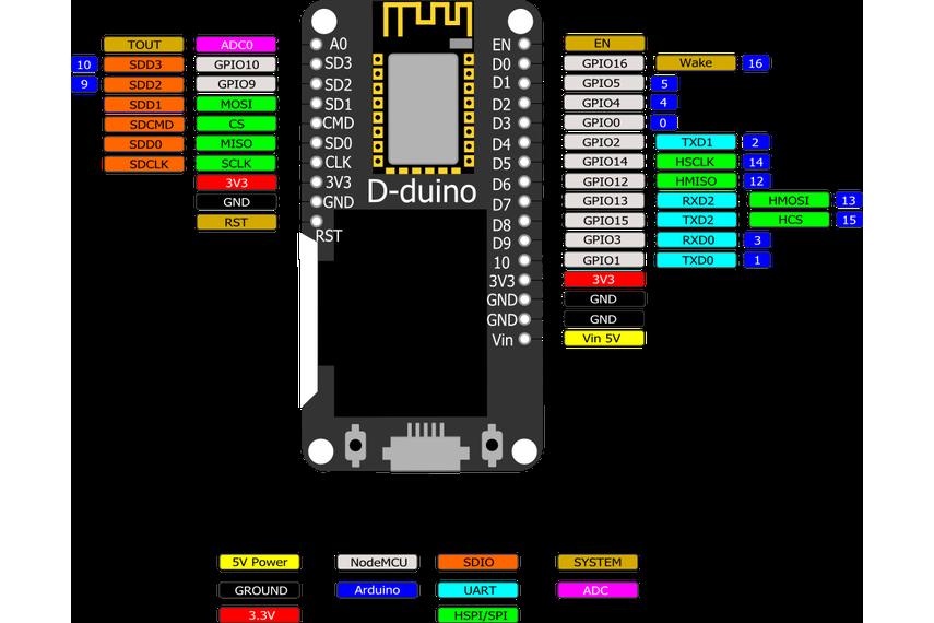D-duino (ESP8266 & NodeMCU & 0.96 OLED display)